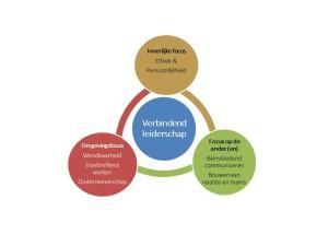 verbindend-leiderschap-plaatje